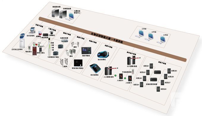 生物識別智能大廈系統解決方案