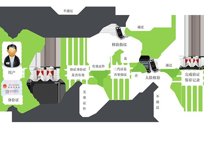 人证核验通道闸管理系统解决方案