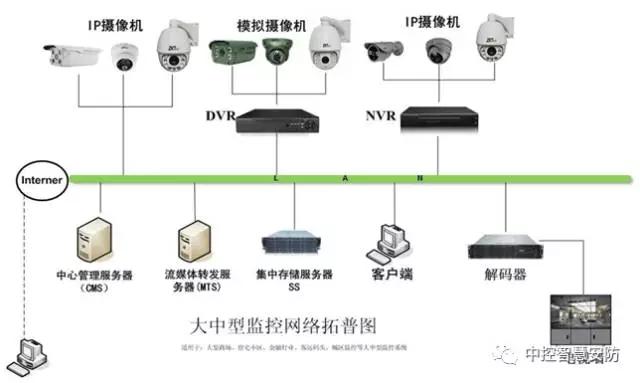 中控智慧视频监控智能化管理系统解决方案